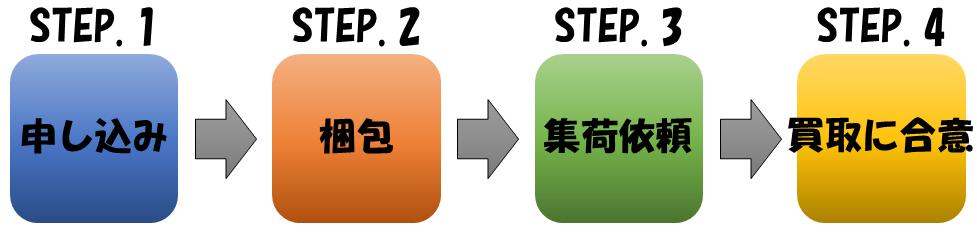 簡単4ステップの流れ